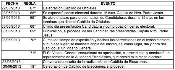 cronología a seguir para el proceso del Cabildo General de Elecciones, tal y como marcan nuestras Reglas.